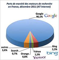 part des recherches Google en France décembre 2011